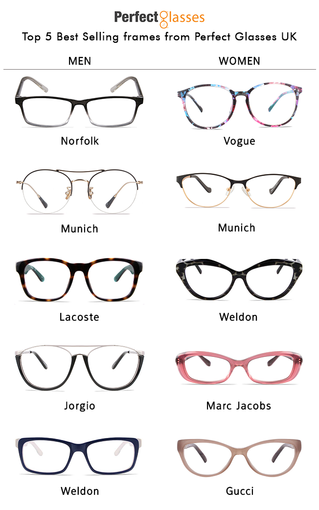 Perfect Types Of Glasses Frames Sketch - Frames Ideas - ellisras.info